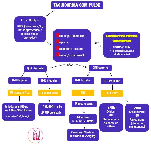 Algoritmo Taquicardias